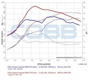 Subaru Engines (EJ257) & Their OEM Tune State | Subaru WRX & STI